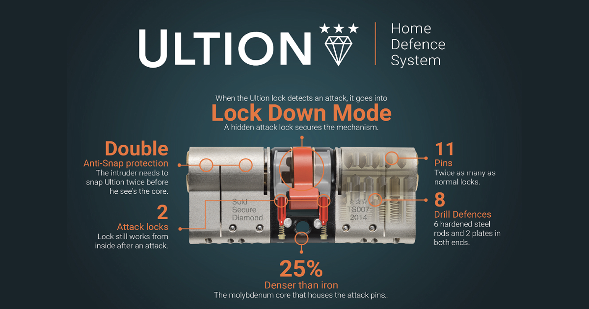 ultion lock down mode
